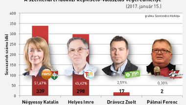 A Fidesz nyerte az időközi választást Szentendrén