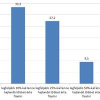 A magyarok közel háromnegyede hajlandó lenne többet fizetni a zöld áramért