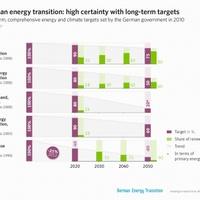 Energiafordulat - Több, mint atomstop