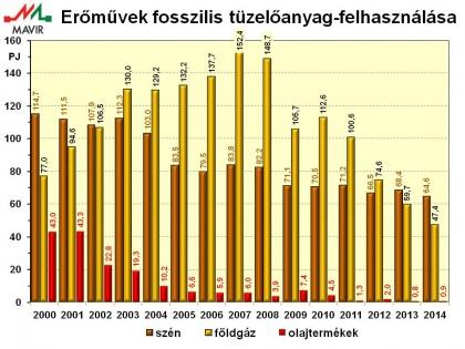 A szén reneszánsza Magyarországon