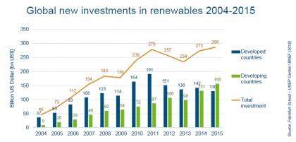 A nemzetközi befektetők szeretik a megújulókat