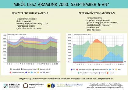 Így termeljük majd az áramot 2050. szeptember 6-án