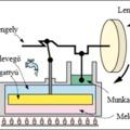 A Stirling-motor és alkalmazásai