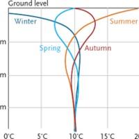 Energetika 6 láb mélyen? Bemutatkozik a talajszonda és a -kollektor