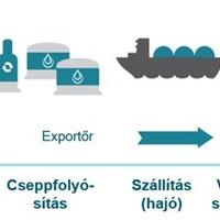 LNG: A gázellátás jövője?
