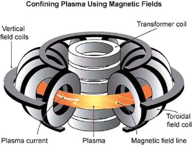 simple-scheme-of-tokamak-plasma_w640.jpg