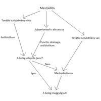 Mastoiditis kezelése műtét nélkül