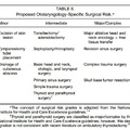 Evidence based kivizsgálás fül- orr- gégészeti műtét előtti
