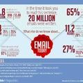 Csaknem 150 milliárd email naponta