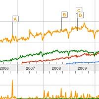 PHP keretrendszerek