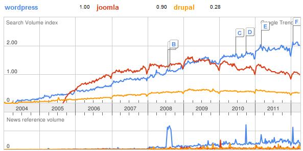 joomla-wp-drupal-trends.png