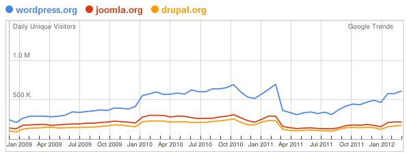 joomla-wp-drupal-websites.png