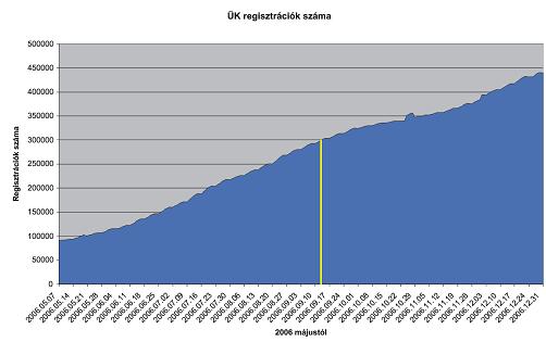 ugyfelkapu-regisztraciok-2006-ig.png