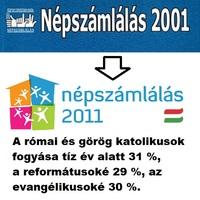 30%-al kevesebb keresztény 10 év alatt