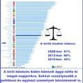 Bírók bizalmi indexe meredeken zuhan
