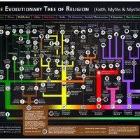 Főbb vallások evolúciós fája