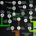 Vallások evolúciós fájának érdekes kinövései
