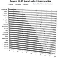 Magyar fiatalság kétharmada nem kér a vallásokból