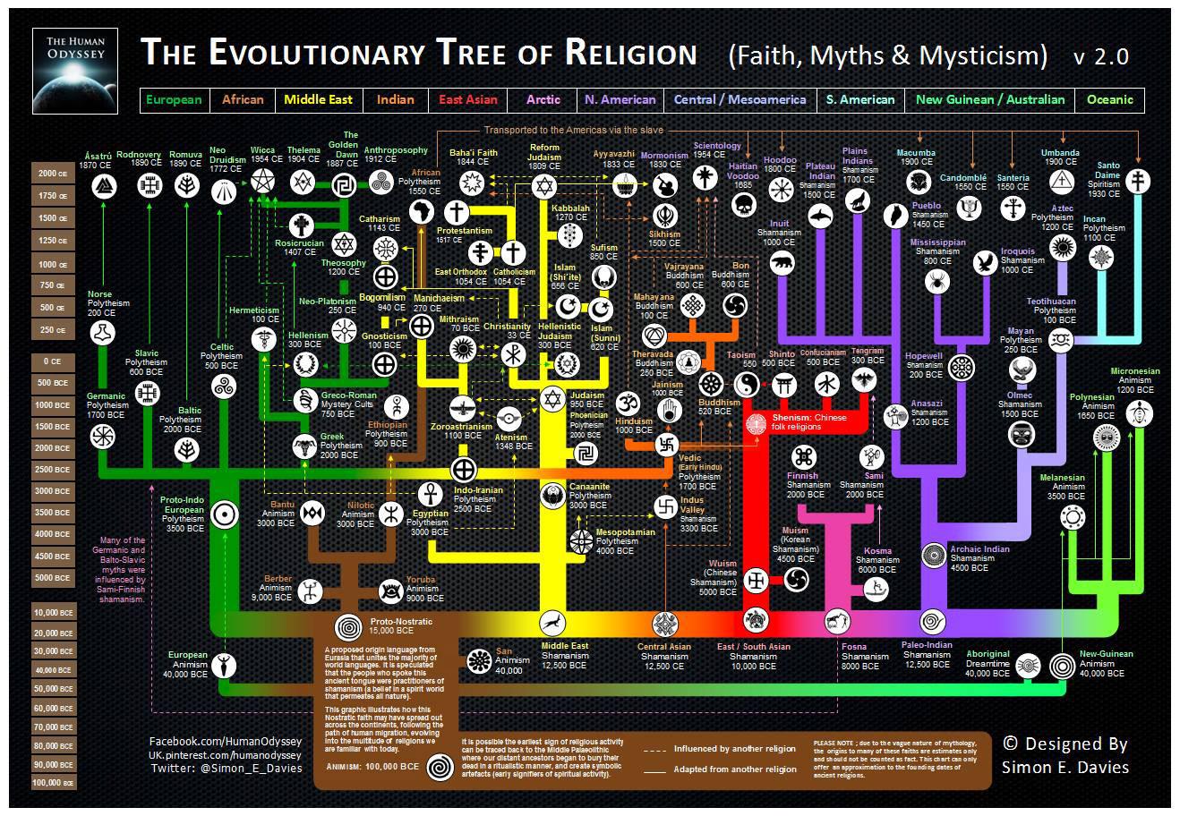 evolutionary-tree-religion-2_0.jpg