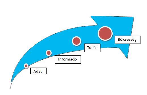 ITIL V3 Foundation - Szolgáltatás Bevezetés