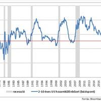 Mi lesz ebből, recesszió?