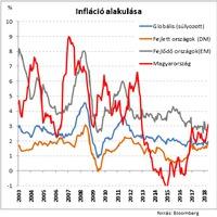 Mit mutat az emelkedő infláció?
