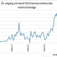 Szünet vagy fordulat? Ez melyik FED, 1998 vagy 2016?