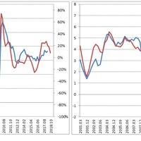 Mennyire lassul a világgazdaság?