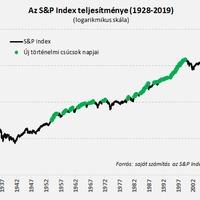 Csak egy újabb átlagos nap – történelmi csúcson az amerikai részvénypiac