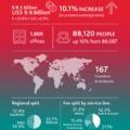 Újabb 10 százalékkal bővült az idei évben a BDO Global bevétele -- Az összesített díjbevétel elérte a 9,6 milliárd dollárt