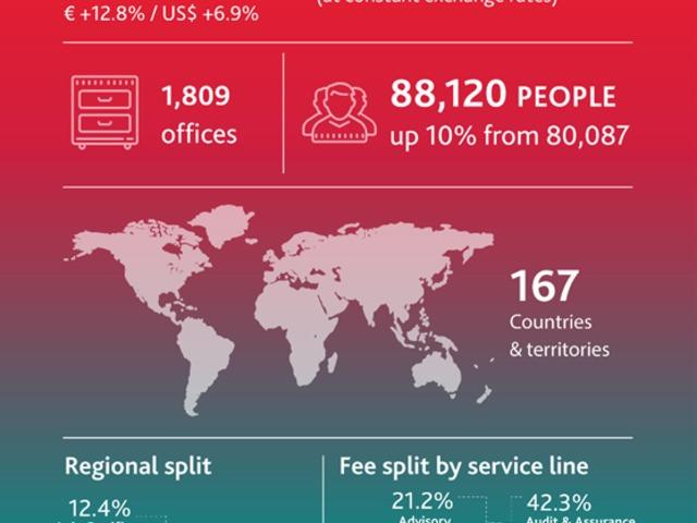 a tech világ internetes bevételei forex nyitva van