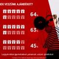 Mikor ajándékoz a magyar? – elkészült a Nagy Ajándék felmérés