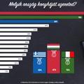 A magyar internetezők a hazai ízek után az olasz ételeket szeretik a legjobban és a legtöbben internetes értékeléseket olvasnak mielőtt beülnek valahova -- kutatás készült az étterembe járási szokásokról