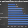 A vezetés közbeni mobilozás az egyik legzavaróbb szokás a magyar autósok szerint