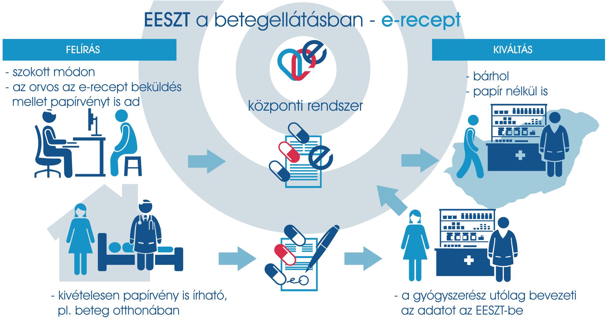 e-recept_folyamat.jpg