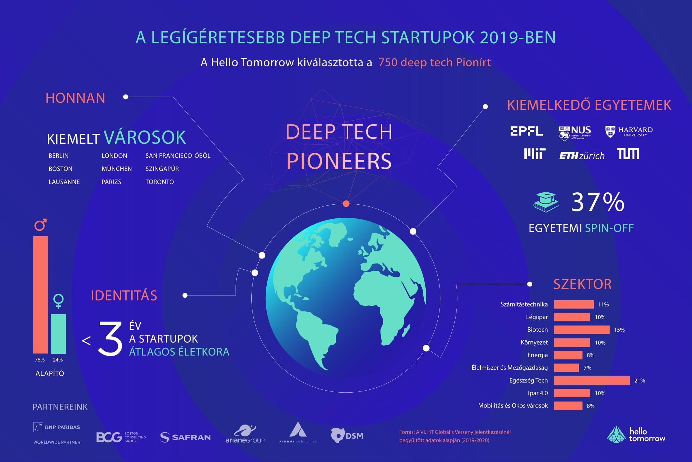 magyar_deep_tech_pioneers_infographic_linkedin.jpg