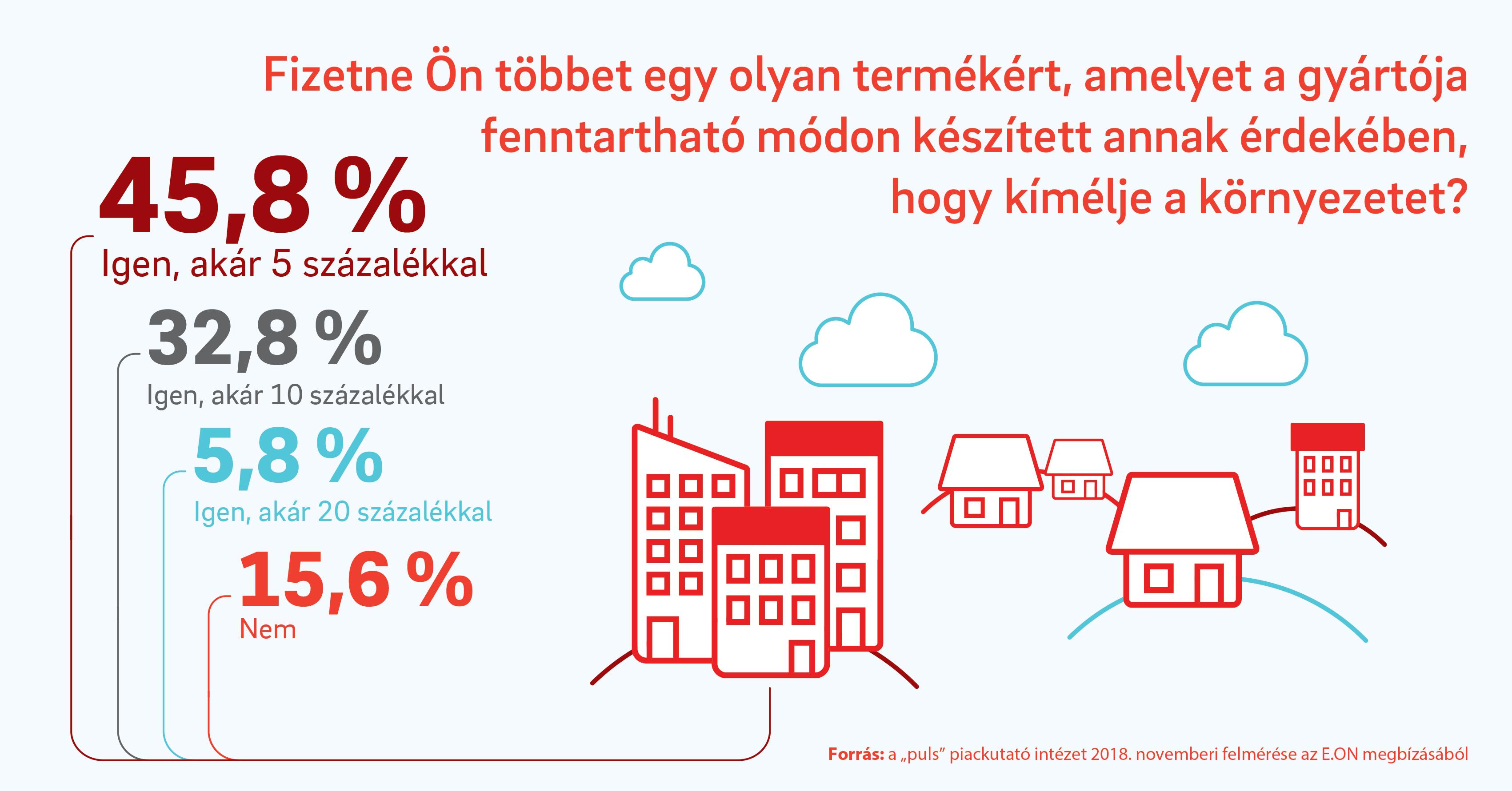 eon_infografika_hun.PNG