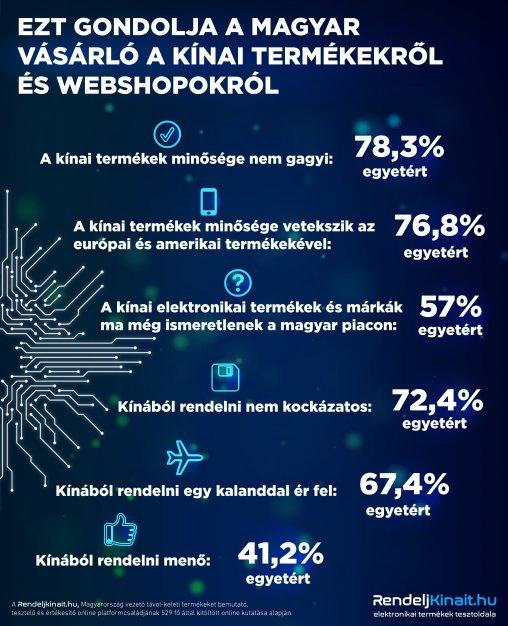 rendeljkinait infografika online 20180328.jpg Egyre népszerűbbek ... 896a095265