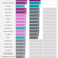 Infografika: Kik közül választhatjuk ki az Eurovíziós indulónkat a döntőben?