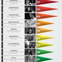Infografika: A 10 legtöbb pontot kapott versenyző 1975-2015.