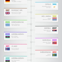 Infografika: Kinek adtunk 12 pontot?