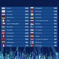 Magyarország 21. lett az idei Eurovízión