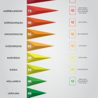 Infografika: Kiket pontoz Magyarország?
