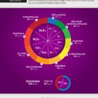 Infografika: Magyarország Top 10 pontadója