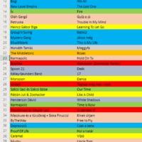 A Dal Top 230 - Összeraktam az ultimate toplistát