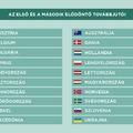 A rajongók kedvence Izrael és az első elődöntő, Magyarország a döntőben a 19. lehet