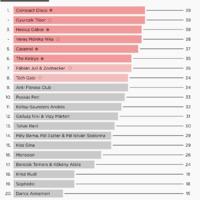 Infografika: A Dal korábbi évadainak elődöntős végeredményei