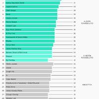 Infografika: A Dal 2016 elődöntőinek végeredménye