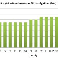 Becsöngettek! Hol a legjobb diáknak lenni Európában?