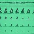Európa számokban: hogyan áll az EU kutatás-fejlesztés és innováció területén?